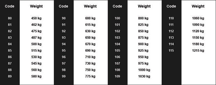 Load indext table