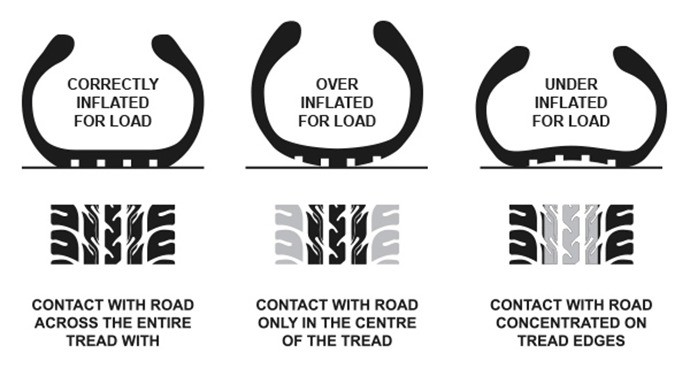 Bf Goodrich At Tyre Pressure >> Tyre Pressure Guide