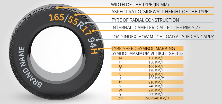 Graphic How to find the right tyre size for my car?