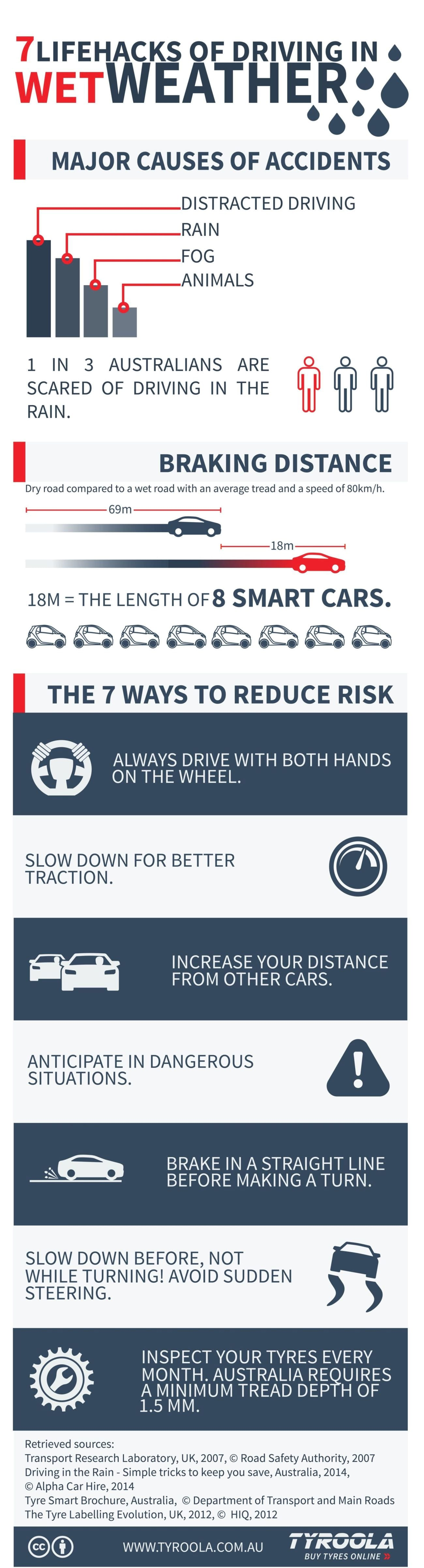 Infographic 7 Lifehacks of Driving in Wet Weather